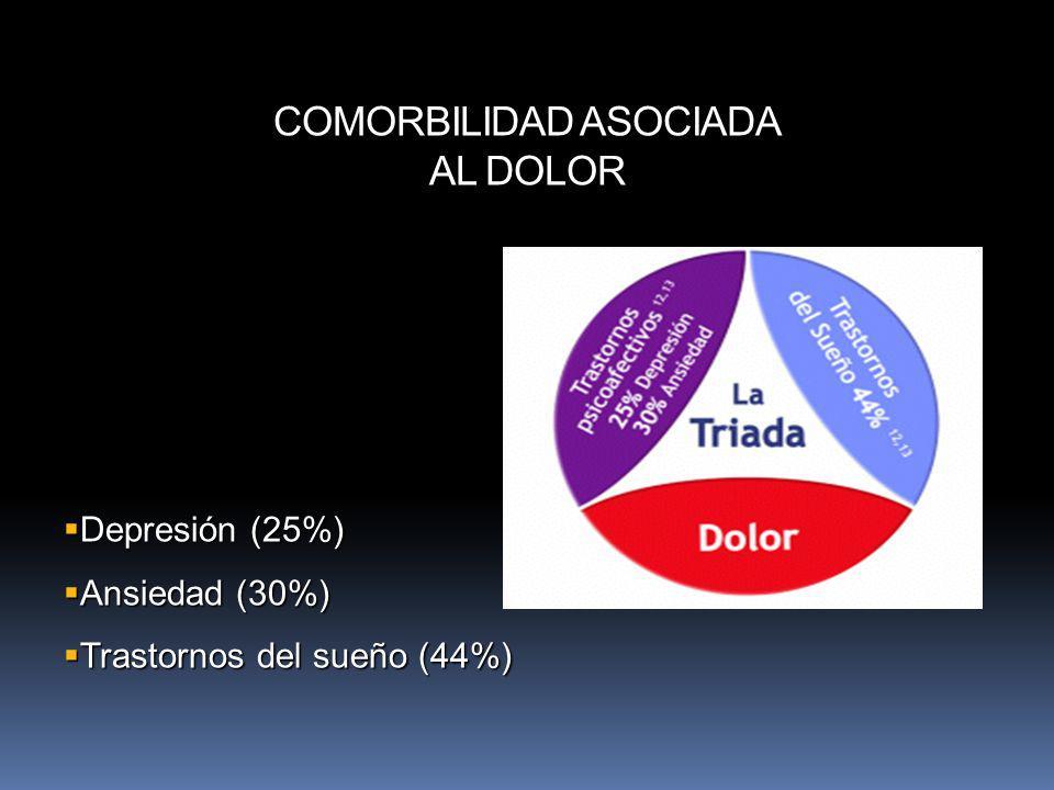 COMORBILIDAD ASOCIADA AL DOLOR Depresión (25%) Depresión (25%) Ansiedad (30%) Ansiedad (30%) Trastornos del sueño (44%) Trastornos del sueño (44%)