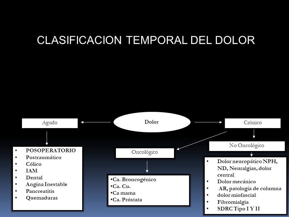 Dolor AgudoCrónico Oncológico No Oncológico Ca. Broncogénico Ca. Cu. Ca mama Ca. Próstata Dolor neuropático NPH, ND, Neuralgias, dolor central Dolor m