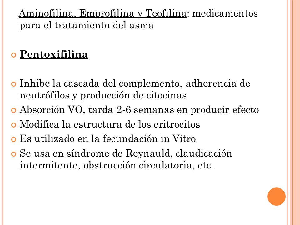 Aminofilina, Emprofilina y Teofilina: medicamentos para el tratamiento del asma Pentoxifilina Inhibe la cascada del complemento, adherencia de neutrófilos y producción de citocinas Absorción VO, tarda 2-6 semanas en producir efecto Modifica la estructura de los eritrocitos Es utilizado en la fecundación in Vitro Se usa en síndrome de Reynauld, claudicación intermitente, obstrucción circulatoria, etc.