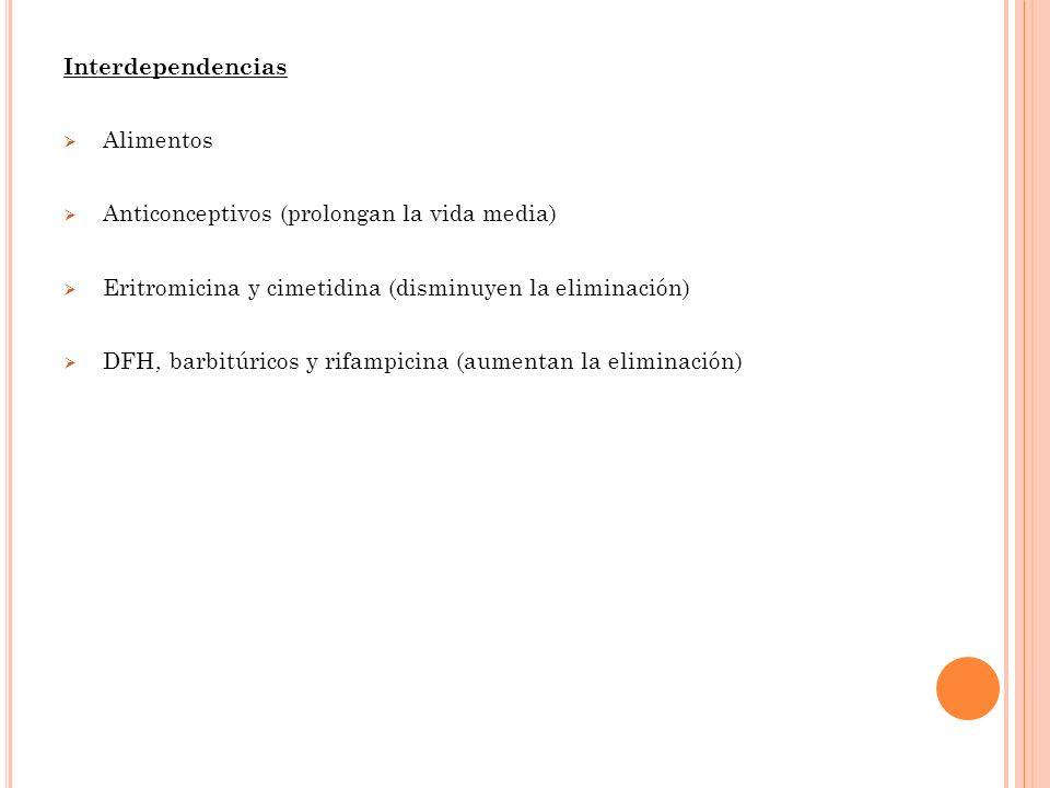 Interdependencias Alimentos Anticonceptivos (prolongan la vida media) Eritromicina y cimetidina (disminuyen la eliminación) DFH, barbitúricos y rifampicina (aumentan la eliminación)