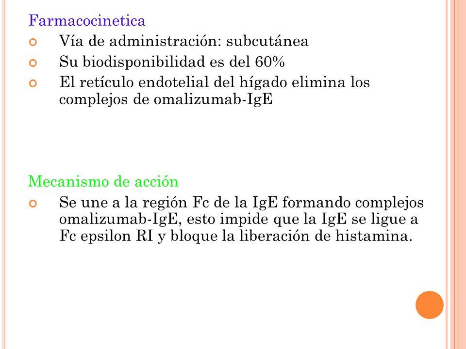 Farmacocinetica Vía de administración: subcutánea Su biodisponibilidad es del 60% El retículo endotelial del hígado elimina los complejos de omalizumab-IgE Mecanismo de acción Se une a la región Fc de la IgE formando complejos omalizumab-IgE, esto impide que la IgE se ligue a Fc epsilon RI y bloque la liberación de histamina.
