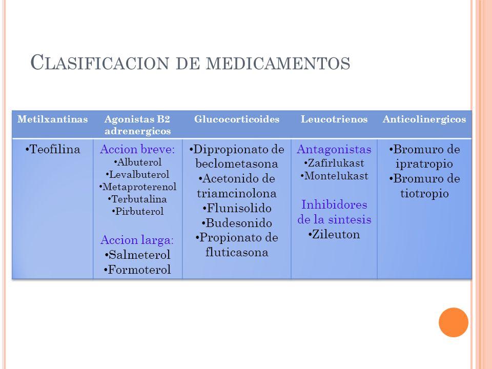 C LASIFICACION DE MEDICAMENTOS