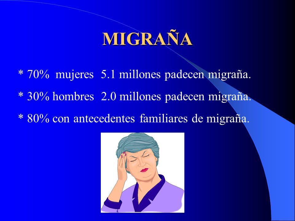 MIGRAÑA * 70% mujeres 5.1 millones padecen migraña. * 30% hombres 2.0 millones padecen migraña. * 80% con antecedentes familiares de migraña.