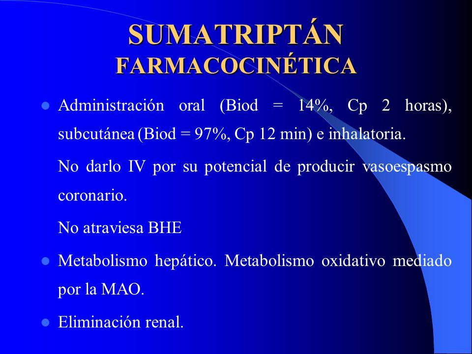 SUMATRIPTÁN FARMACOCINÉTICA Administración oral (Biod = 14%, Cp 2 horas), subcutánea (Biod = 97%, Cp 12 min) e inhalatoria. No darlo IV por su potenci