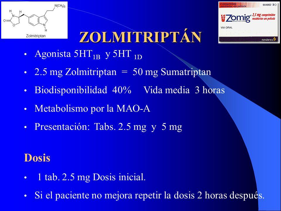 ZOLMITRIPTÁN Agonista 5HT 1B y 5HT 1D 2.5 mg Zolmitriptan = 50 mg Sumatriptan Biodisponibilidad 40% Vida media 3 horas Metabolismo por la MAO-A Presen