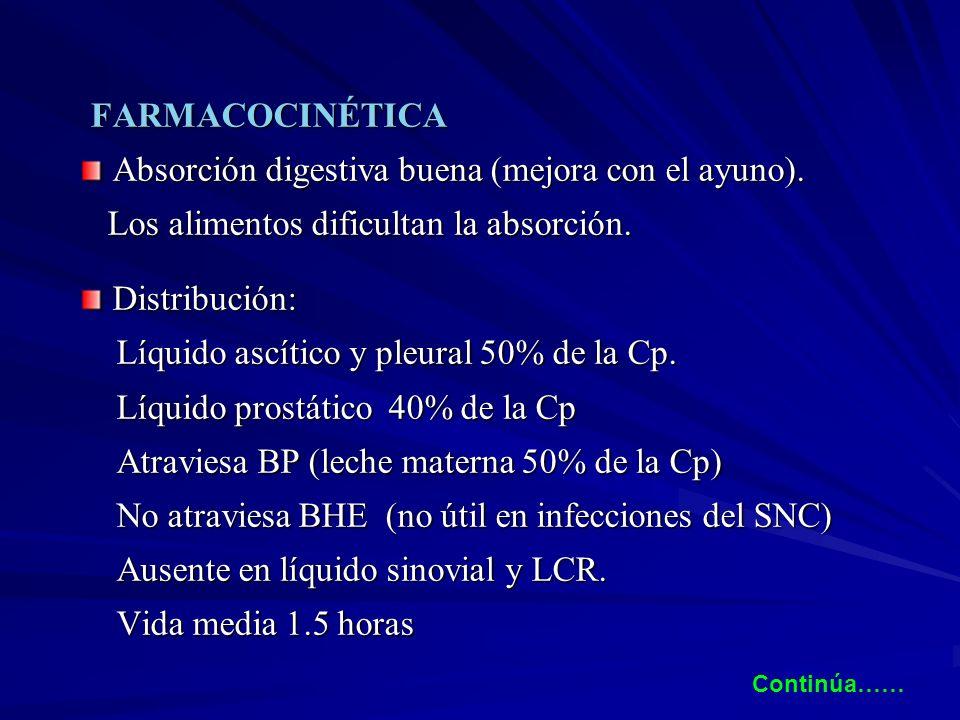 FARMACOCINÉTICA FARMACOCINÉTICA Absorción digestiva buena (mejora con el ayuno). Absorción digestiva buena (mejora con el ayuno). Los alimentos dificu