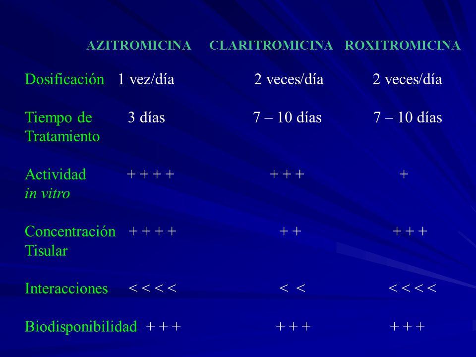 AZITROMICINA CLARITROMICINA ROXITROMICINA Dosificación 1 vez/día 2 veces/día 2 veces/día Tiempo de 3 días 7 – 10 días 7 – 10 días Tratamiento Activida