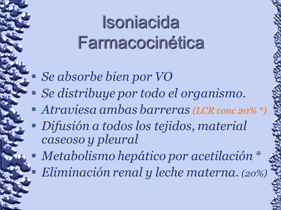 Isoniacida Farmacocinética Se absorbe bien por VO Se distribuye por todo el organismo. Atraviesa ambas barreras (LCR conc 20% *) Difusión a todos los