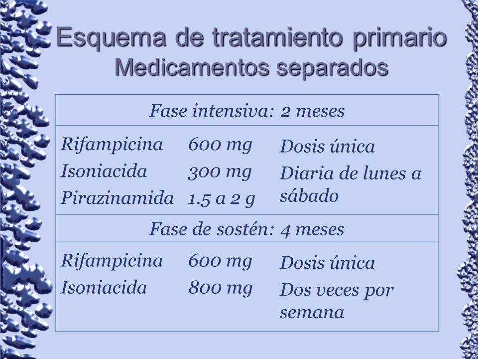 Esquema de tratamiento primario Medicamentos separados Fase intensiva: 2 meses Rifampicina Isoniacida Pirazinamida 600 mg 300 mg 1.5 a 2 g Dosis única