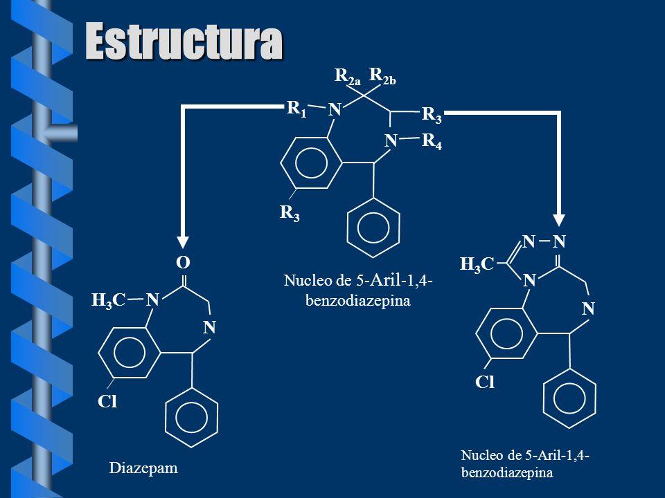Estructura N R3R3 N R 2b R 2a R1R1 R4R4 R3R3 Nucleo de 5- Aril -1,4- benzodiazepina N N O H3CH3C Cl Diazepam N N N N H3CH3C Cl Nucleo de 5-Aril-1,4- b