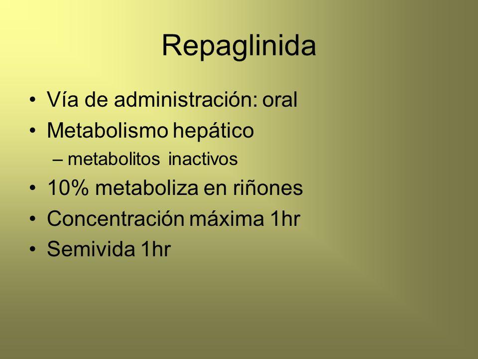 Repaglinida Vía de administración: oral Metabolismo hepático –metabolitos inactivos 10% metaboliza en riñones Concentración máxima 1hr Semivida 1hr
