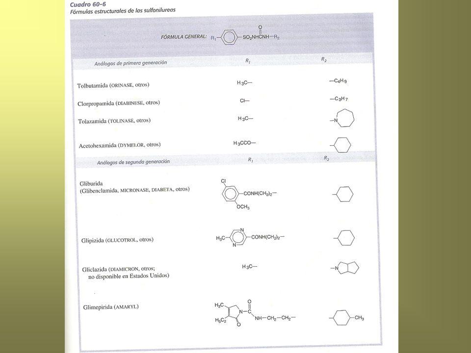 Acción potencializadora Desplazan las sulfonilureas de las proteínas: sulfonamidas, salicilatos, pirazolonas, clofibrato.