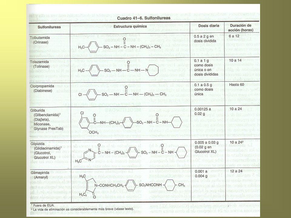 Pioglitazona Actividad con el receptor PPAR y Absorción: *2 hrs después de su ingestión *se puede retardar con los alimentos *su biodisponibilidad no se afecta Metabolismo: Hepático (CYP2C8 y CYP3A4) con producción de metabolitos activos.
