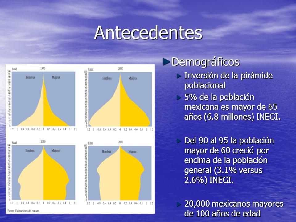 Antecedentes Demográficos Inversión de la pirámide poblacional 5% de la población mexicana es mayor de 65 años (6.8 millones) INEGI. Del 90 al 95 la p
