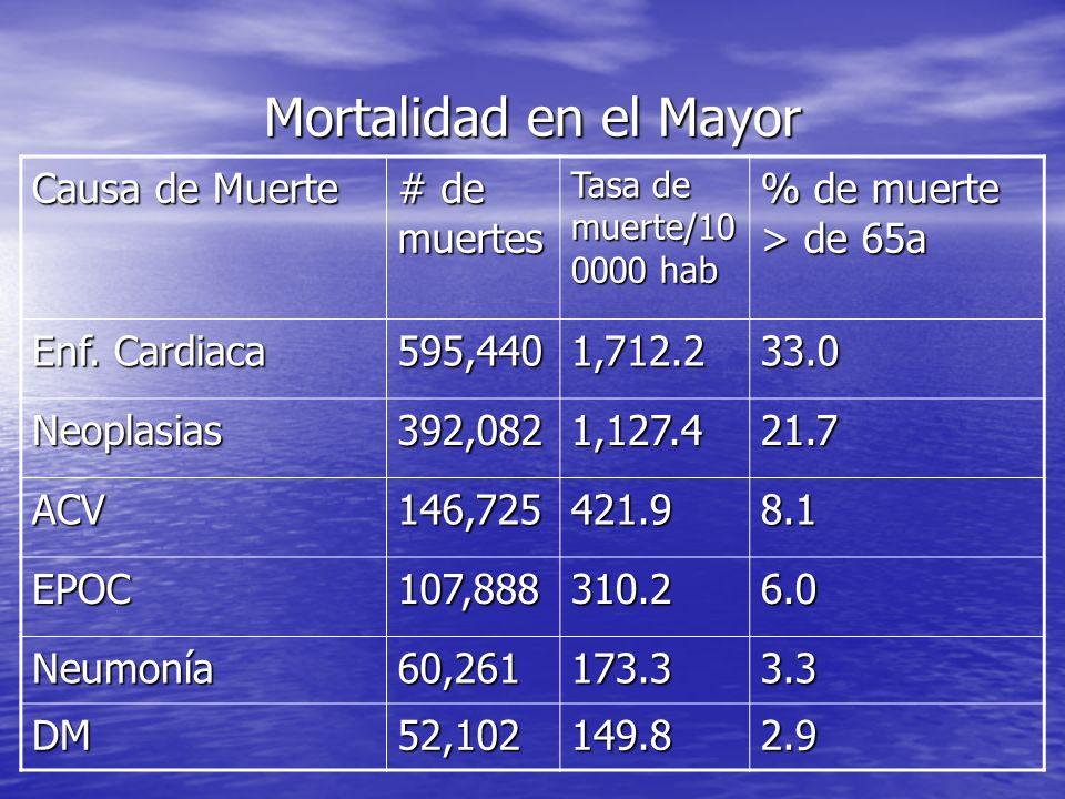 Causa de Muerte # de muertes Tasa de muerte/10 0000 hab % de muerte > de 65a Enf. Cardiaca 595,4401,712.233.0 Neoplasias392,0821,127.421.7 ACV146,7254