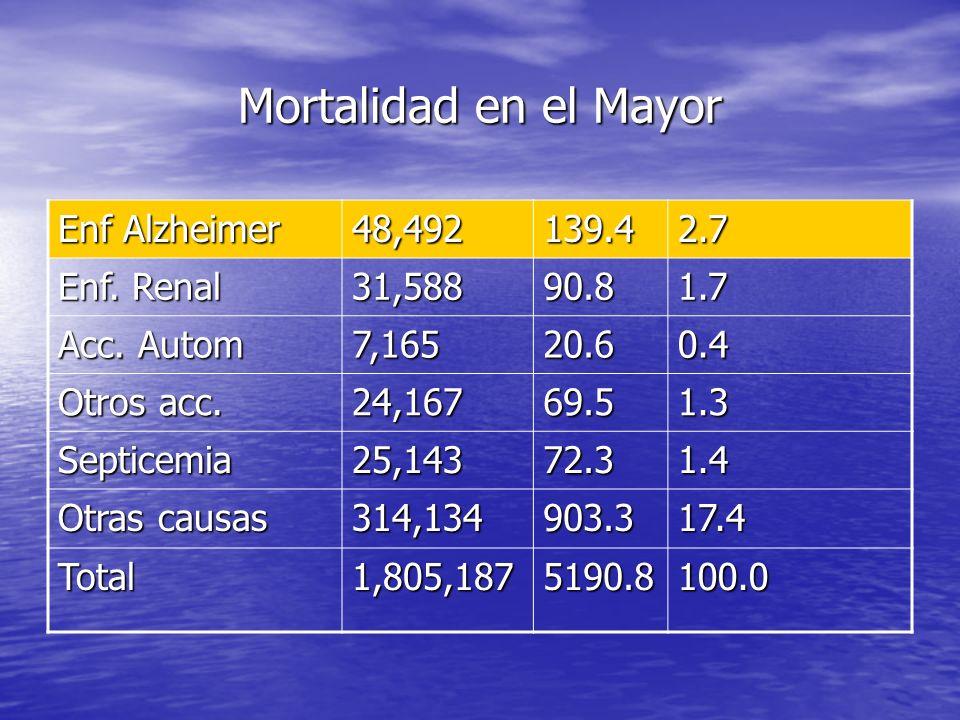 Enf Alzheimer 48,492139.42.7 Enf. Renal 31,58890.81.7 Acc. Autom 7,16520.60.4 Otros acc. 24,16769.51.3 Septicemia25,14372.31.4 Otras causas 314,134903
