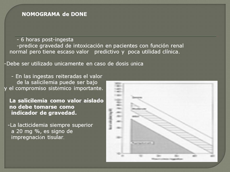 NOMOGRAMA de DONE - 6 horas post-ingesta -predice gravedad de intoxicación en pacientes con función renal normal pero tiene escaso valor predictivo y