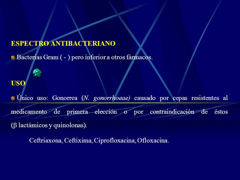 ESPECTRO ANTIBACTERIANO Bacterias Gram ( - ) pero inferior a otros fármacos. USO Único uso: Gonorrea (N. gonorrhoeae) causado por cepas resistentes al
