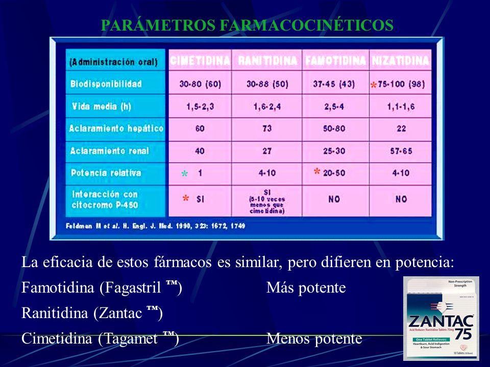 PARÁMETROS FARMACOCINÉTICOS La eficacia de estos fármacos es similar, pero difieren en potencia: Famotidina (Fagastril )Más potente Ranitidina (Zantac
