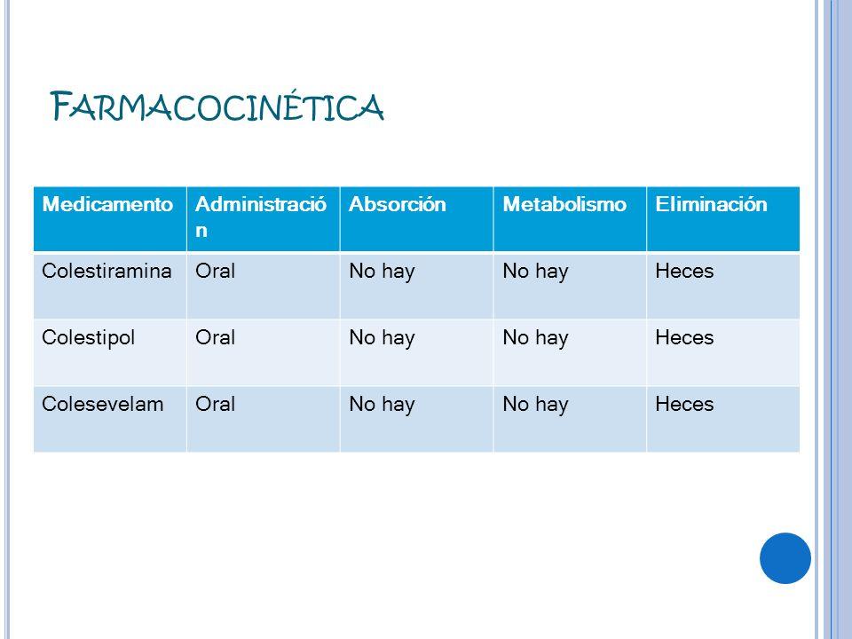 F ARMACOCINÉTICA MedicamentoAdministració n AbsorciónMetabolismoEliminación ColestiraminaOralNo hay Heces ColestipolOralNo hay Heces ColesevelamOralNo
