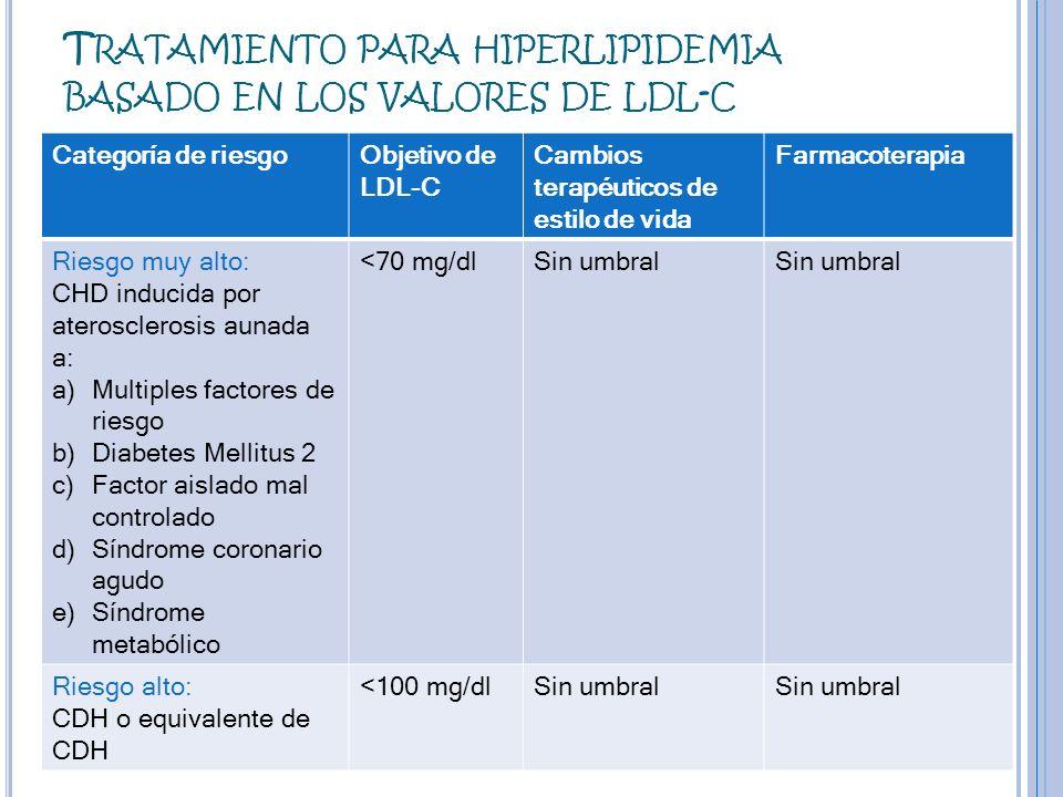 I NDICACIONES TERAPÉUTICAS Hipercolesterolemia primaria. Se combinan con estatinas.