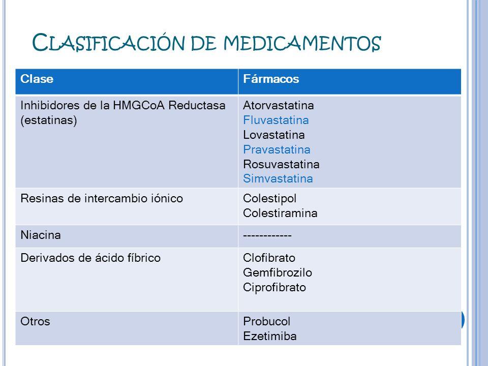 C ONTRAINDICACIONES Hipercolesterolemia III, IV, V.