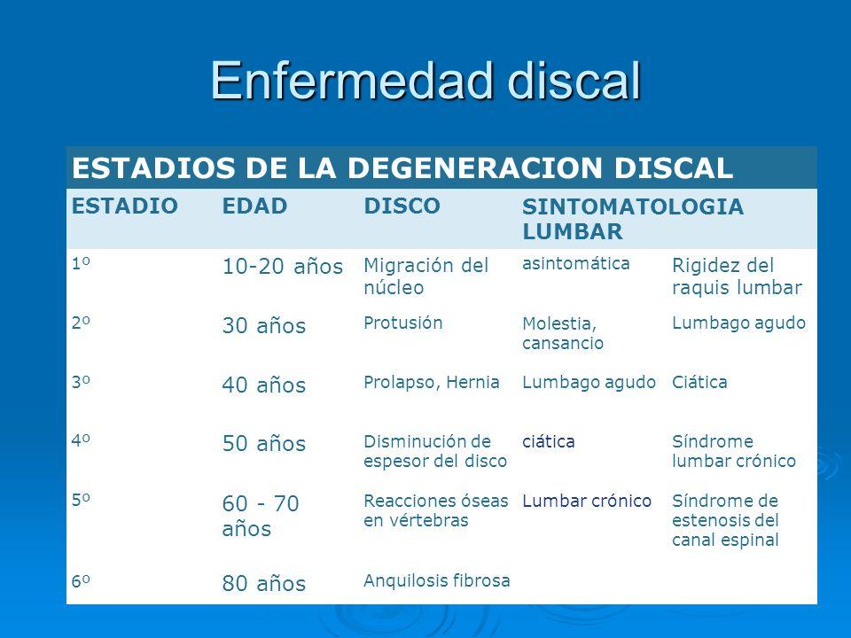 Enfermedad discal ESTADIOS DE LA DEGENERACION DISCAL ESTADIOEDADDISCOSINTOMATOLOGIA LUMBAR 1º 10-20 años Migración del núcleo asintomática Rigidez del