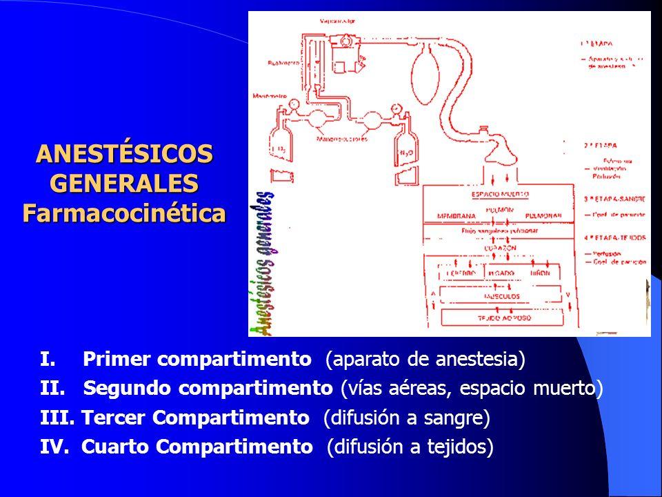 Combinaciones: Analgésicos opiaceos: Fentanilo, sufentanilo, alfentanilo, morfina. Bloqueadores de placa motora (relajación muscular) succinilcolina,