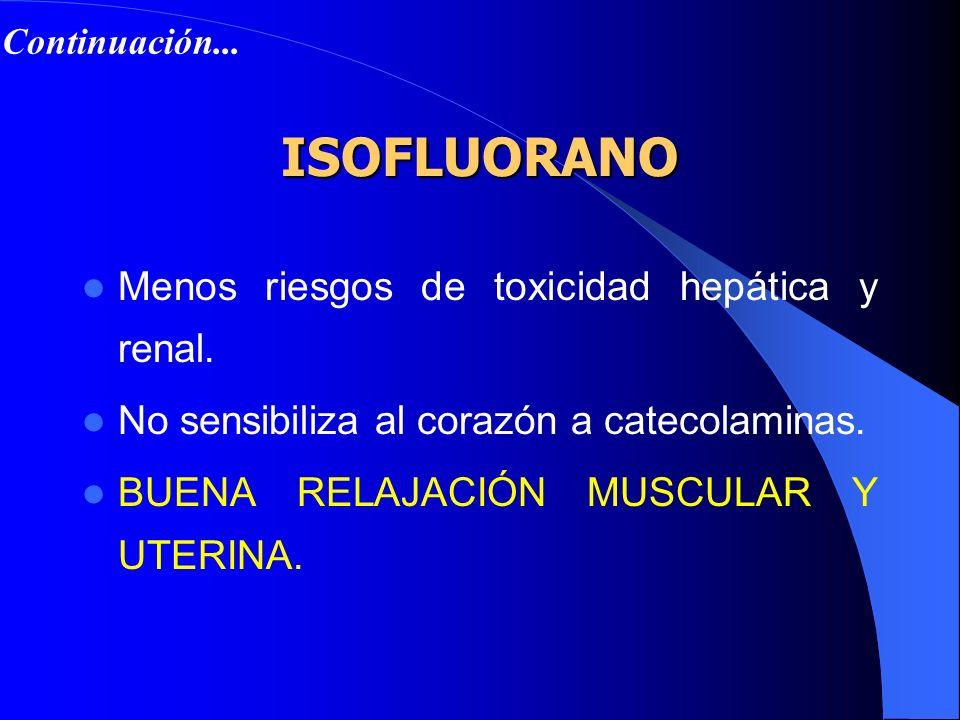 ISOFLUORANO Anestésico por inhalación más utilizado. Acción potente y olor picante. Inducción lenta si se administra solo. Menos del 1% se metaboliza.