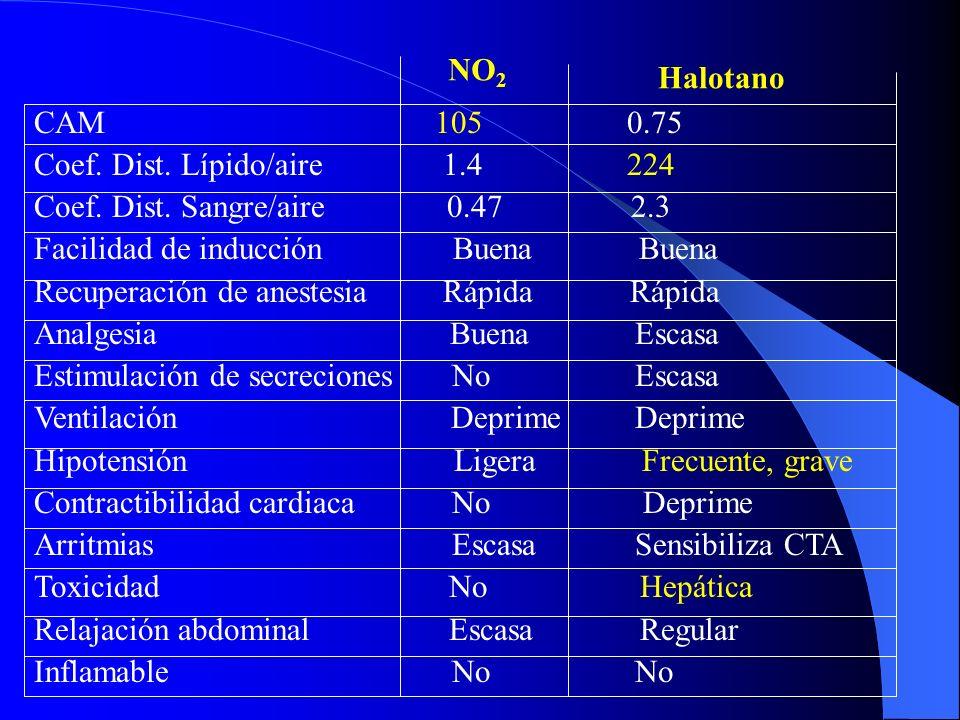 ÉTER Primer anestésico ideal. El CHCl 3 fue el segundo: Hepatotóxico y depresor cardiovascular. Anestésico volátil obsoleto. Inflamable y explosivo. N