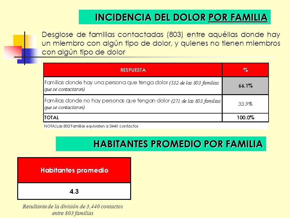 INCIDENCIA DEL DOLOR POR FAMILIA Desglose de familias contactadas (803) entre aquéllas donde hay un miembro con algún tipo de dolor, y quienes no tien