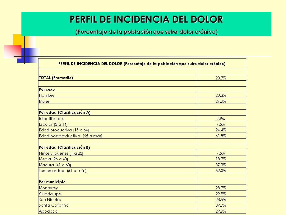 PERFIL DE INCIDENCIA DEL DOLOR (Porcentaje de la población que sufre dolor crónico)
