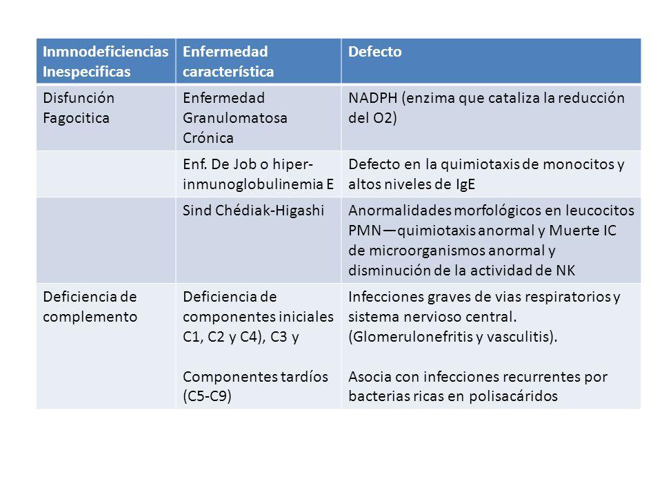 Inmnodeficiencias Inespecificas Enfermedad característica Defecto Disfunción Fagocitica Enfermedad Granulomatosa Crónica NADPH (enzima que cataliza la