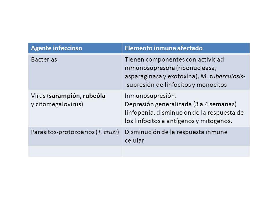 Agente infecciosoElemento inmune afectado BacteriasTienen componentes con actividad inmunosupresora (ribonucleasa, asparaginasa y exotoxina), M. tuber