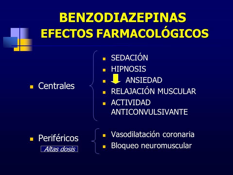 BENZODIAZEPINAS EFECTOS FARMACOLÓGICOS Centrales Periféricos SEDACIÓN HIPNOSIS ANSIEDAD RELAJACIÓN MUSCULAR ACTIVIDAD ANTICONVULSIVANTE Vasodilatación