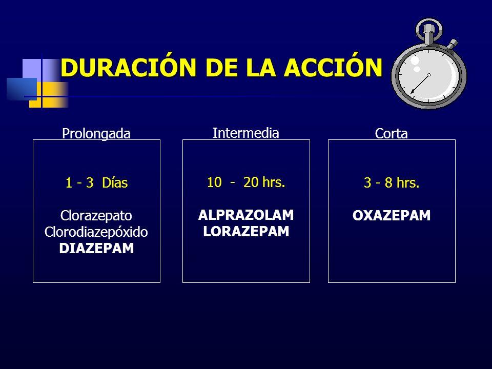 Prolongada 1 - 3 Días Clorazepato Clorodiazepóxido DIAZEPAM Intermedia 10 - 20 hrs. ALPRAZOLAM LORAZEPAM Corta 3 - 8 hrs. OXAZEPAM DURACIÓN DE LA ACCI