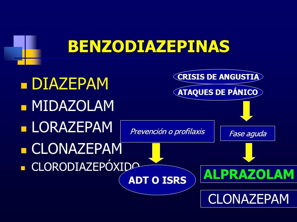 BENZODIAZEPINAS DIAZEPAM MIDAZOLAM LORAZEPAM CLONAZEPAM CLORODIAZEPÓXIDO CRISIS DE ANGUSTIA ATAQUES DE PÁNICO Fase aguda Prevención o profilaxis ADT O