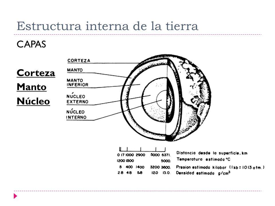 Estructura interna de la tierra CAPAS Corteza Manto Núcleo