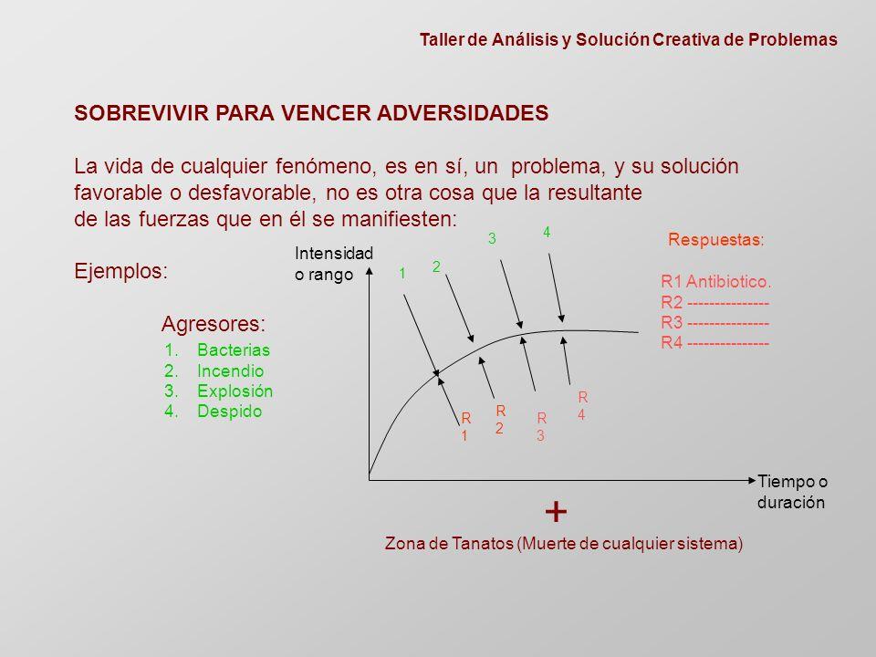 Taller de Análisis y Solución Creativa de Problemas SOBREVIVIR PARA VENCER ADVERSIDADES La vida de cualquier fenómeno, es en sí, un problema, y su solución favorable o desfavorable, no es otra cosa que la resultante de las fuerzas que en él se manifiesten: Ejemplos: Agresores: 1 2 3 4 1.Bacterias 2.Incendio 3.Explosión 4.Despido R1R1 R2R2 R3R3 R4R4 R1 Antibiotico.