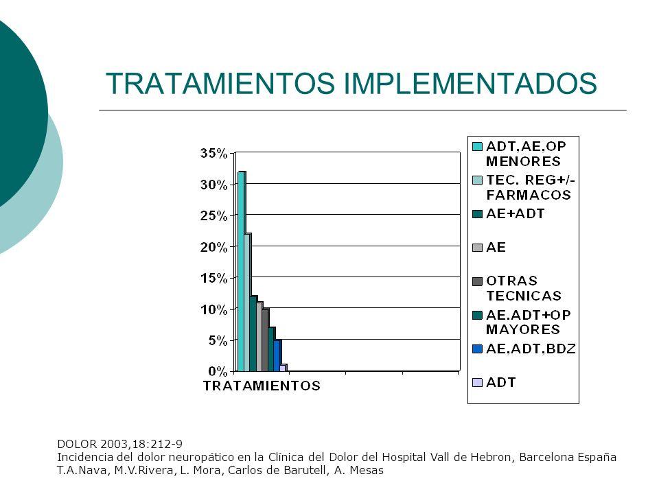 TRATAMIENTOS IMPLEMENTADOS DOLOR 2003,18:212-9 Incidencia del dolor neuropático en la Clínica del Dolor del Hospital Vall de Hebron, Barcelona España