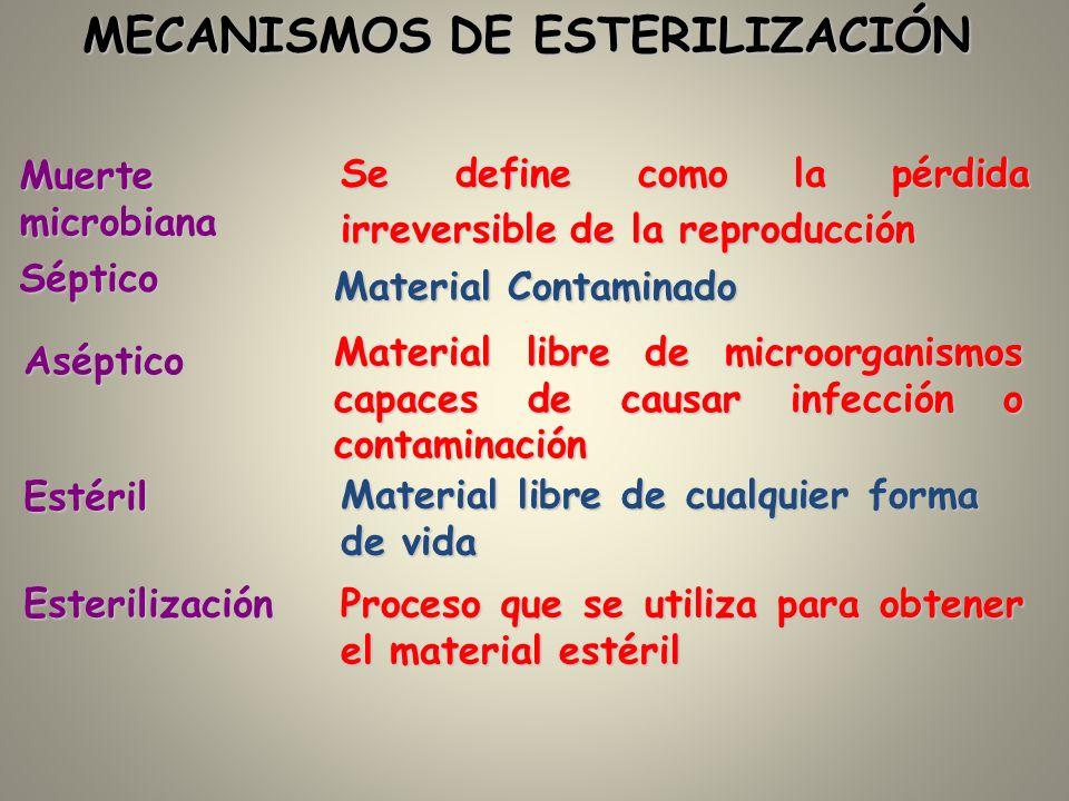 MECANISMOS DE ESTERILIZACIÓN Muerte microbiana Se define como la pérdida irreversible de la reproducción Séptico Material Contaminado Aséptico Materia