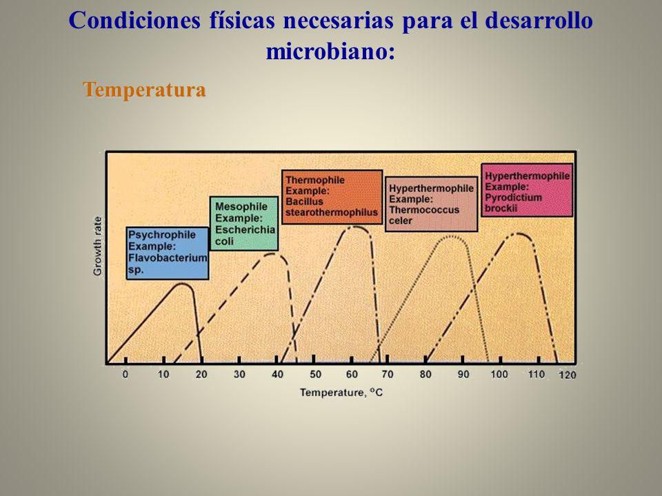 Condiciones físicas necesarias para el desarrollo microbiano:Temperatura