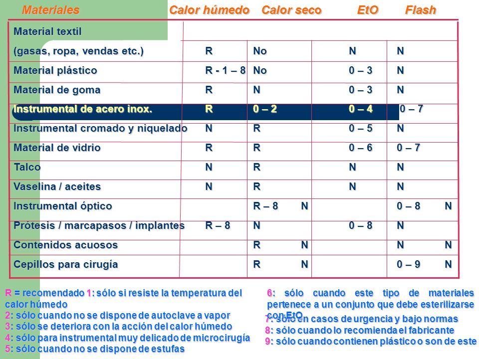 Material textil (gasas, ropa, vendas etc.)RNoNN Material plásticoR - 1 – 8No0 – 3 N Material de goma RN0 – 3N Instrumental de acero inox.R0 – 20 – 4 0