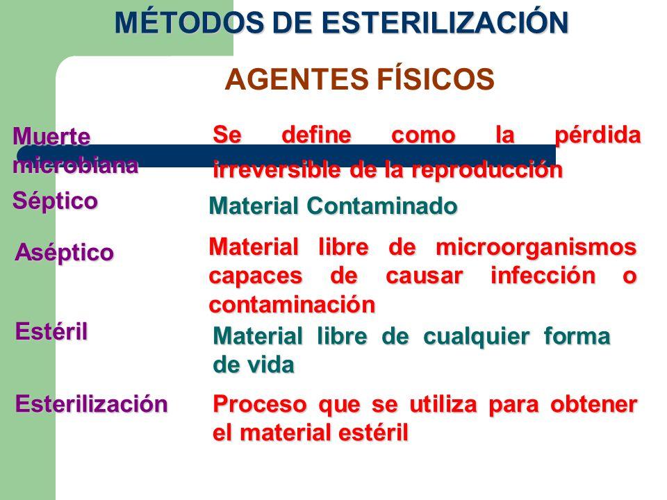 AGENTES FÍSICOS Muerte microbiana Se define como la pérdida irreversible de la reproducción Séptico Material Contaminado Aséptico Material libre de mi