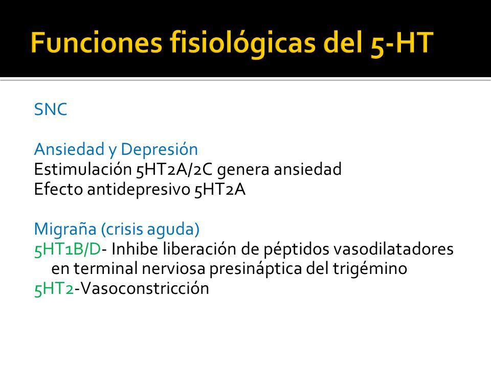SNC Ansiedad y Depresión Estimulación 5HT2A/2C genera ansiedad Efecto antidepresivo 5HT2A Migraña (crisis aguda) 5HT1B/D- Inhibe liberación de péptido
