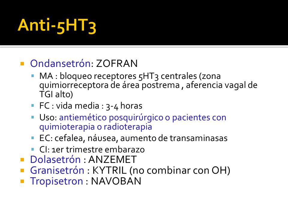 Ondansetrón: ZOFRAN MA : bloqueo receptores 5HT3 centrales (zona quimiorreceptora de área postrema, aferencia vagal de TGI alto) FC : vida media : 3-4