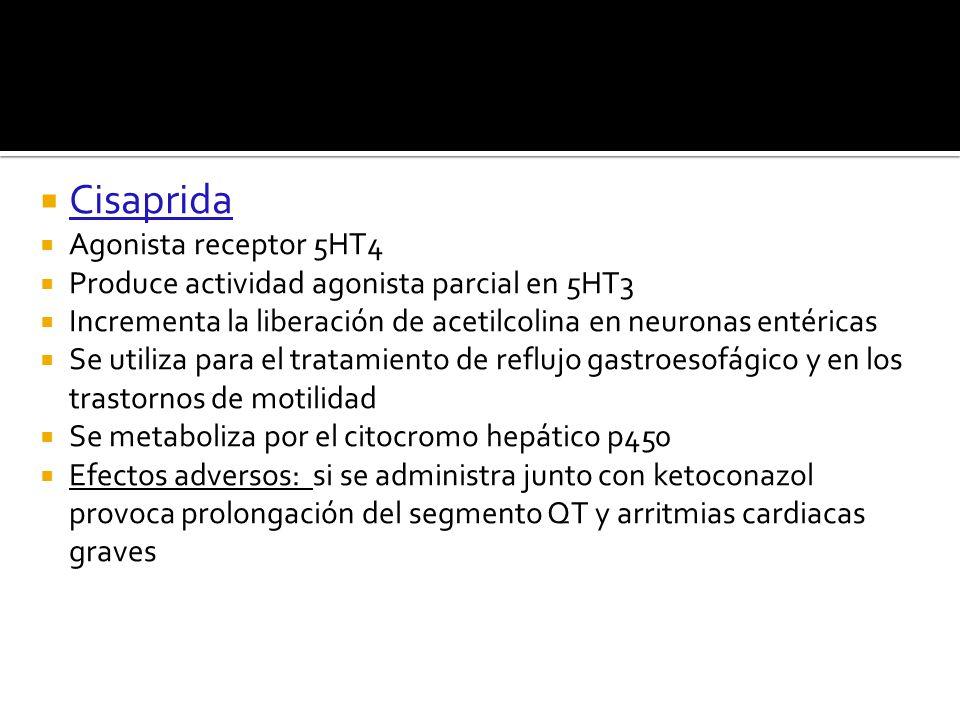 Cisaprida Agonista receptor 5HT4 Produce actividad agonista parcial en 5HT3 Incrementa la liberación de acetilcolina en neuronas entéricas Se utiliza