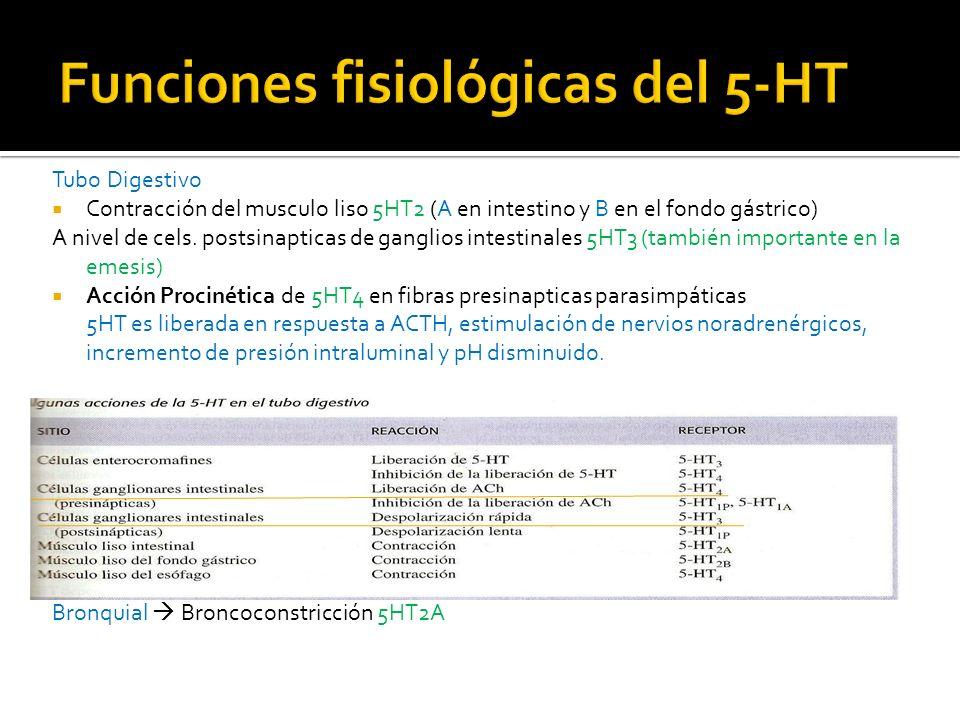 Plaquetas Agregación acelerada 5HT2A Endotelio.- Vasodilatación 5HT1A Liberación NO Endotelio lesionado (musculo liso al descubierto).- Vasoconstricción 5HT2A Agregación fuerte, se da en conjunción con colágeno