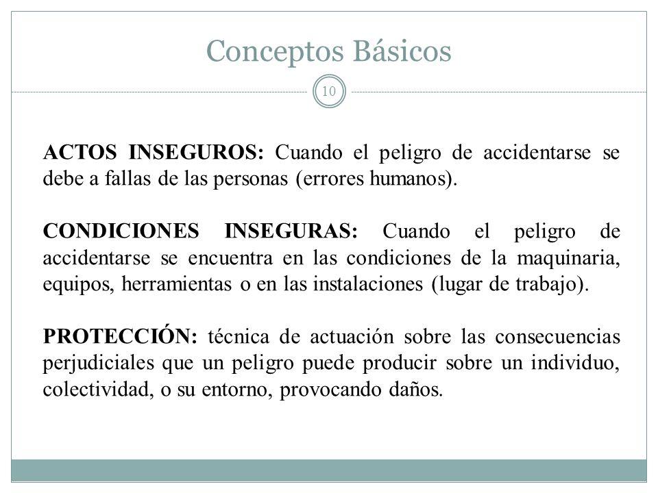 Conceptos Básicos 10 ACTOS INSEGUROS: Cuando el peligro de accidentarse se debe a fallas de las personas (errores humanos). CONDICIONES INSEGURAS: Cua