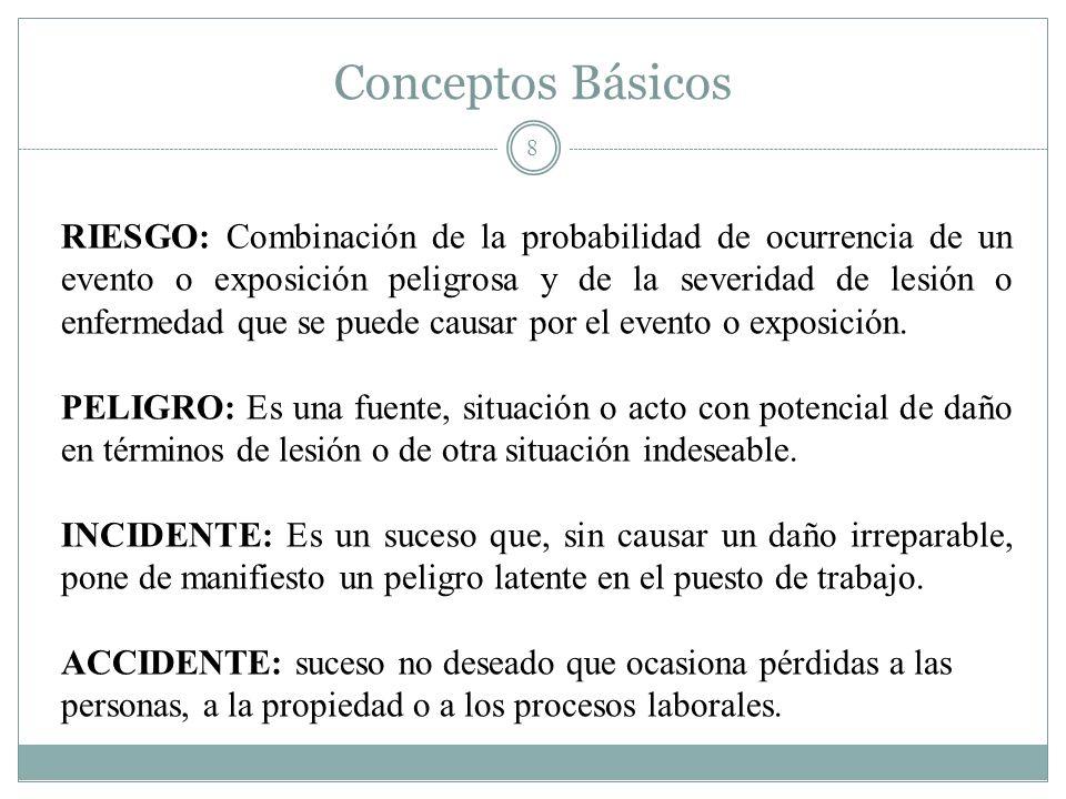 Conceptos Básicos 8 RIESGO: Combinación de la probabilidad de ocurrencia de un evento o exposición peligrosa y de la severidad de lesión o enfermedad